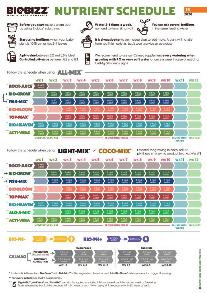 Nutrient_Schedule